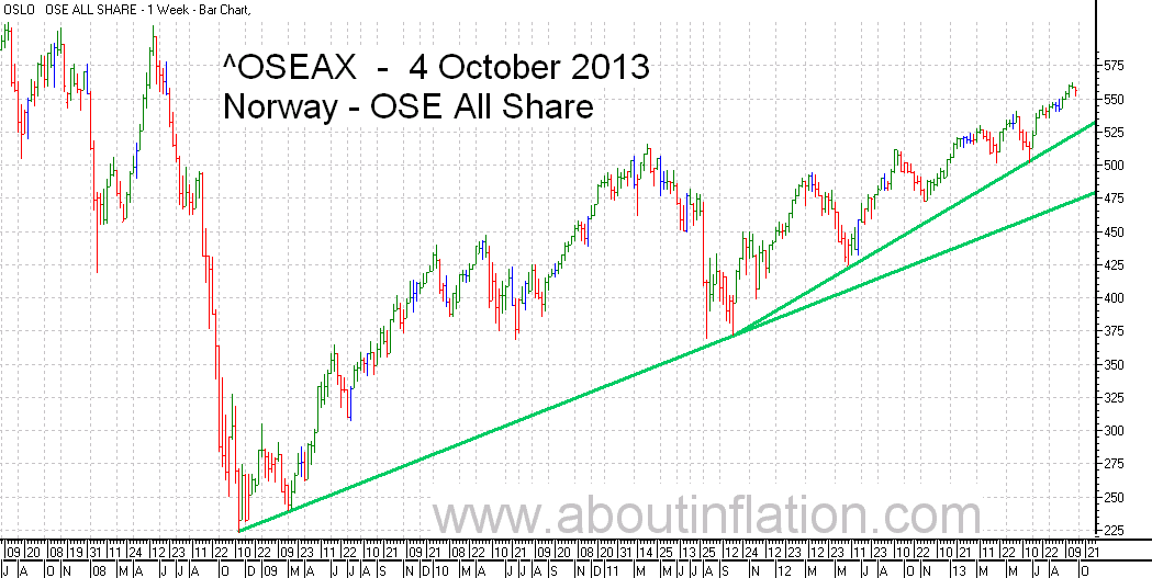 OSE All Share Index TrendLine - bar chart - 4 October 2013 - OSE Norge Index to trendlinje diagram - OSE All Share Index stolpediagram
