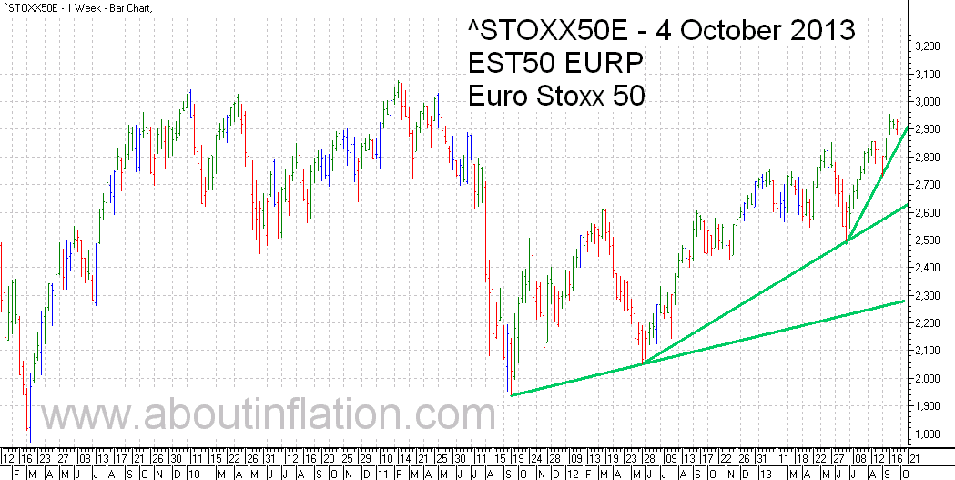 Euro Stoxx 50 Index Trend Line - bar chart - 4 October 2013 - Euro Stoxx 50 Index Balkendiagramm