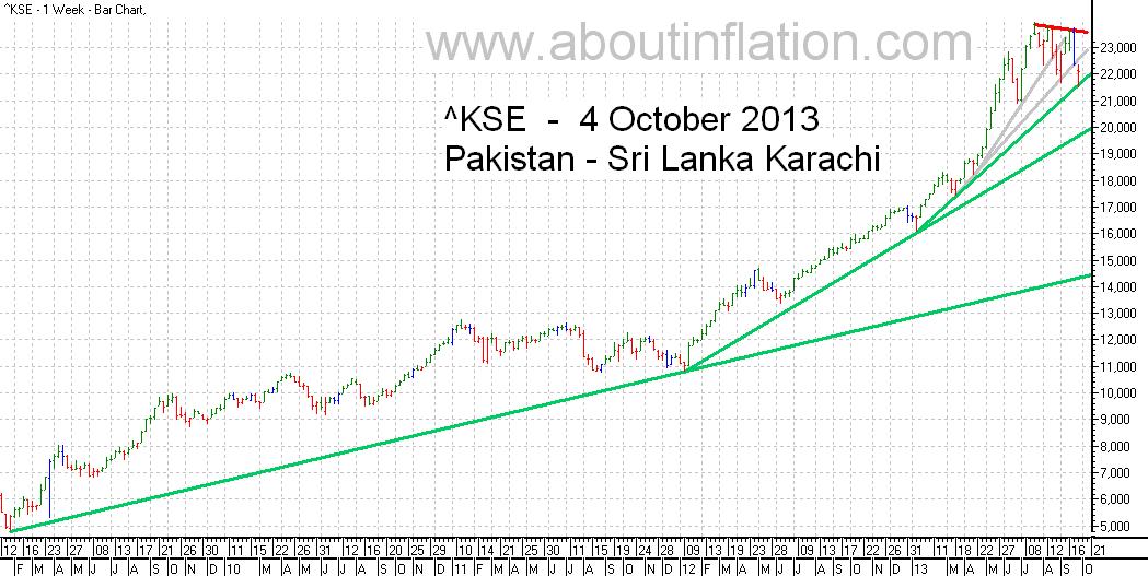 KSE  Index Trend Line bar chart -  4 October 2013 - பாக்கிஸ்தான் குறியீடு போக்கு வரி விளக்கப்படம்