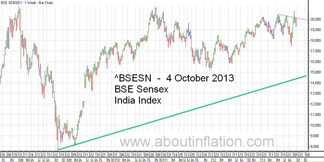 BSE Sensex  Index Trend Line bar chart - 4 October 2013