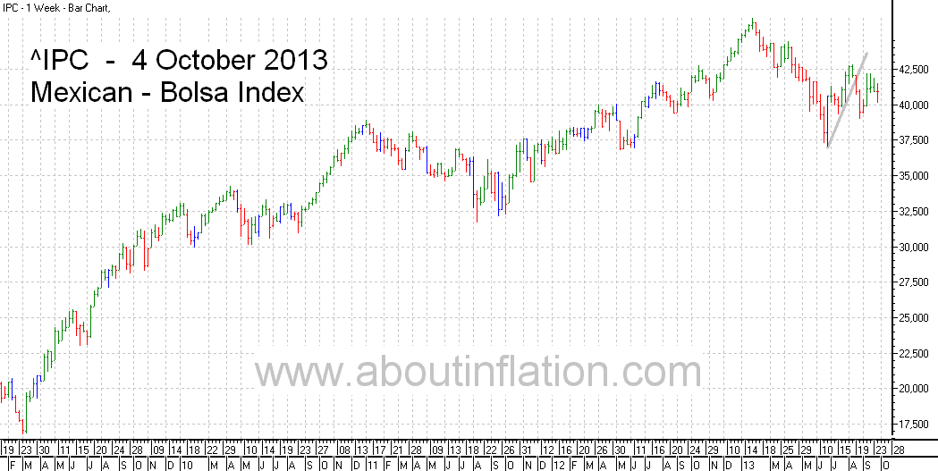 Bolsa  Index Trend Line bar chart - 4 October 2013 - Índice Bolsa de gráfico de barras