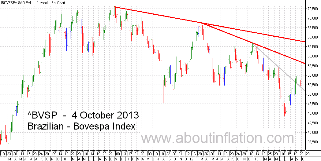 Bovesta  Index Trend Line bar chart - 4 October 2013 - Índice Bovespa gráfico de barras