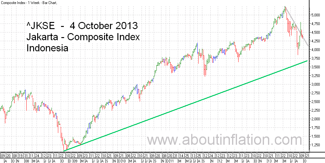 JKSE  Index Trend Line bar chart - 4 October 2013 - Indeks JKSE bar chart