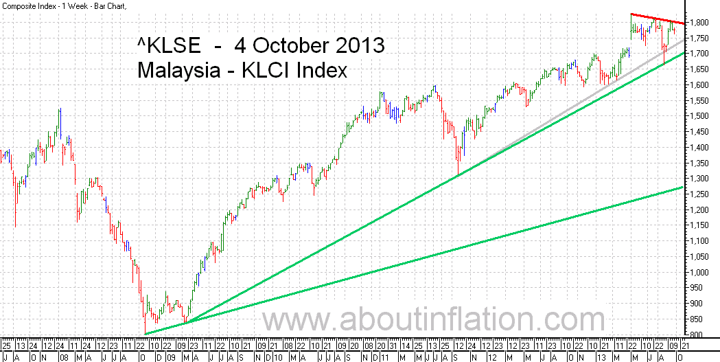 KLSE  Index Trend Line bar chart - 4 October 2013 - Indeks KLSE carta bar