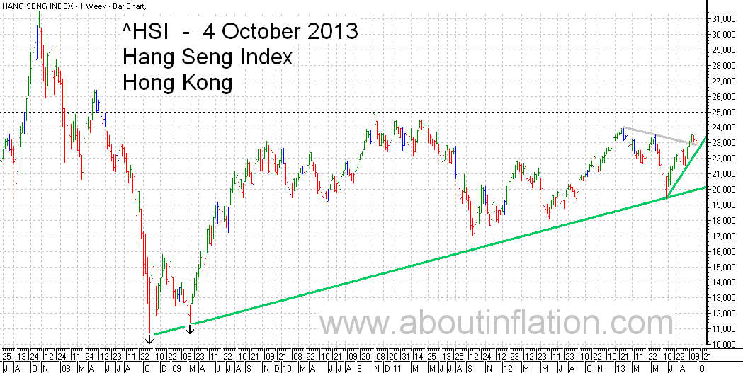 HSI Index TrendLine chart  4 October 2013 HSI指数条形图