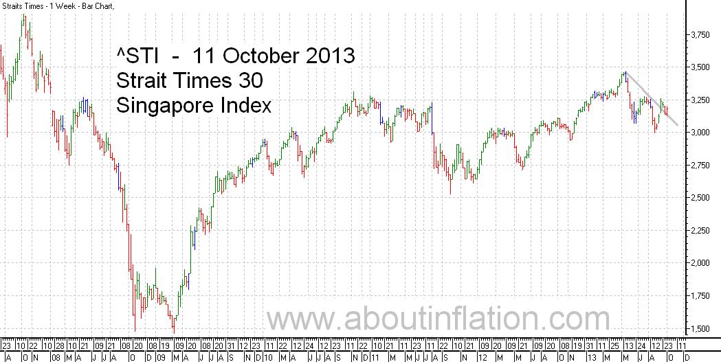 STI  Index Trend Line - bar chart - 11 October 2013 - STI 索引条形图 - Indeks STI carta bar - STI குறியீடு பொருட்டல்ல விளக்கப்படம்