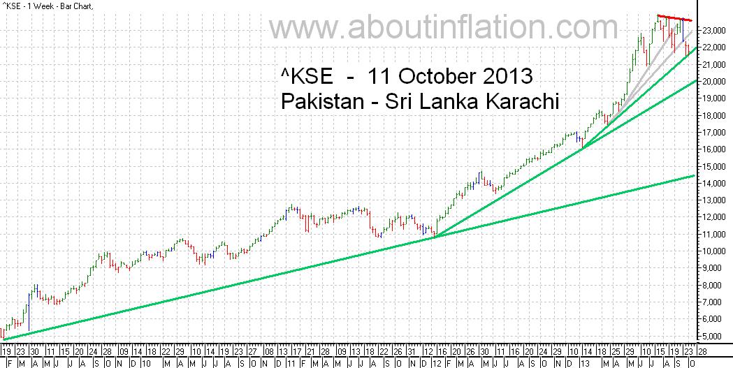 KSE  Index Trend Line bar chart -  11 October 2013 - பாக்கிஸ்தான் குறியீடு போக்கு வரி விளக்கப்படம்