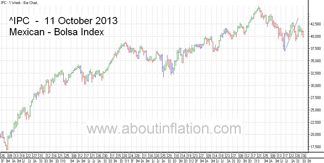 Bolsa  Index Trend Line bar chart - 11 October 2013 - Índice Bolsa de gráfico de barras