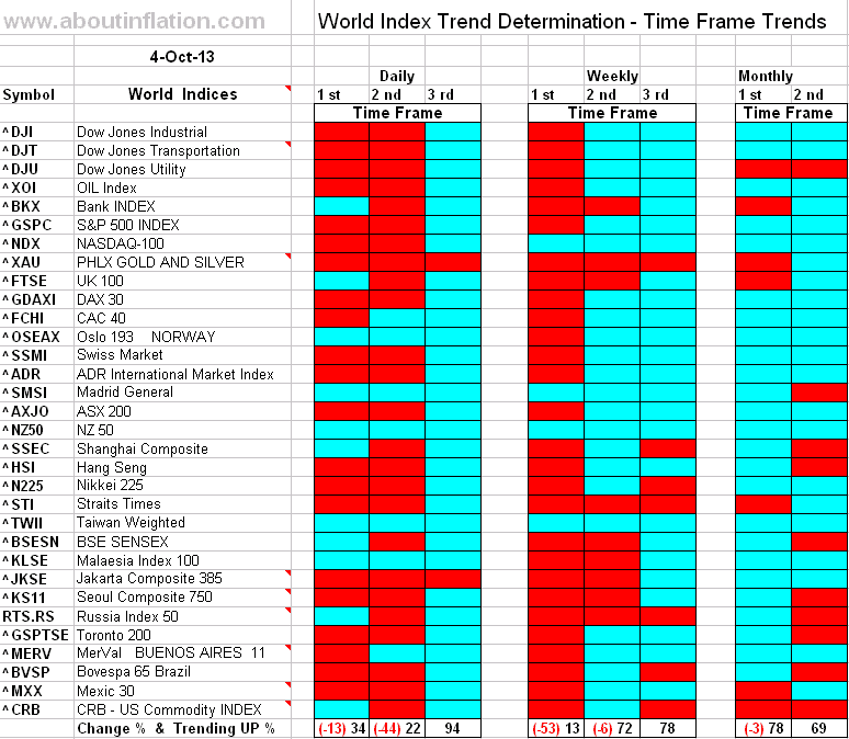 World Index Trend Determination - 4 October 2013 - end of week