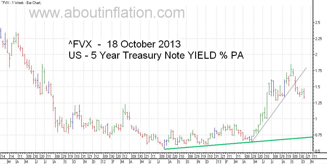 US  5 Year Treasury Note Yield TrendLine - bar chart - 18 October 2013