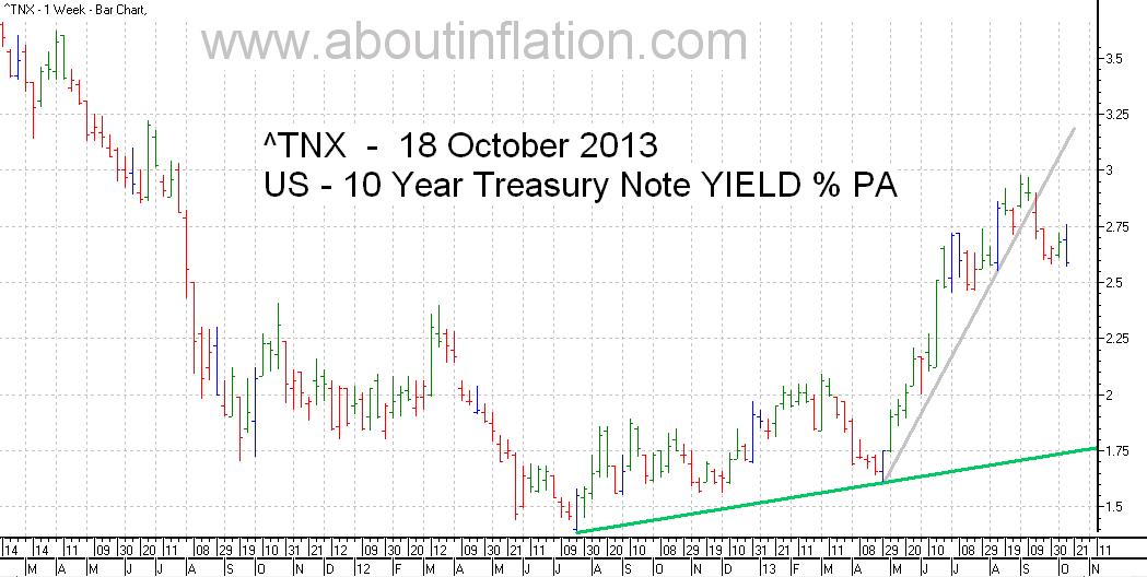 US  10 Year Treasury Note Yield TrendLine - bar chart - 18 October 2013
