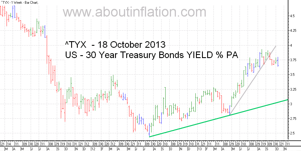 US  30 Year Treasury Bond Yield TrendLine - bar chart - 18 October 2013