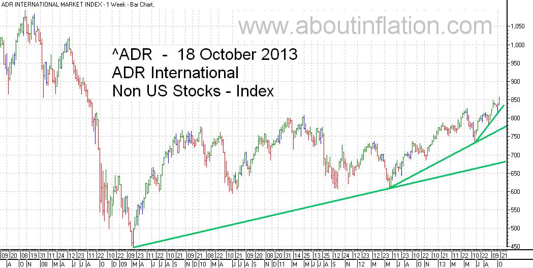 ADR International Index TrendLine - bar chart - 18 October 2013
