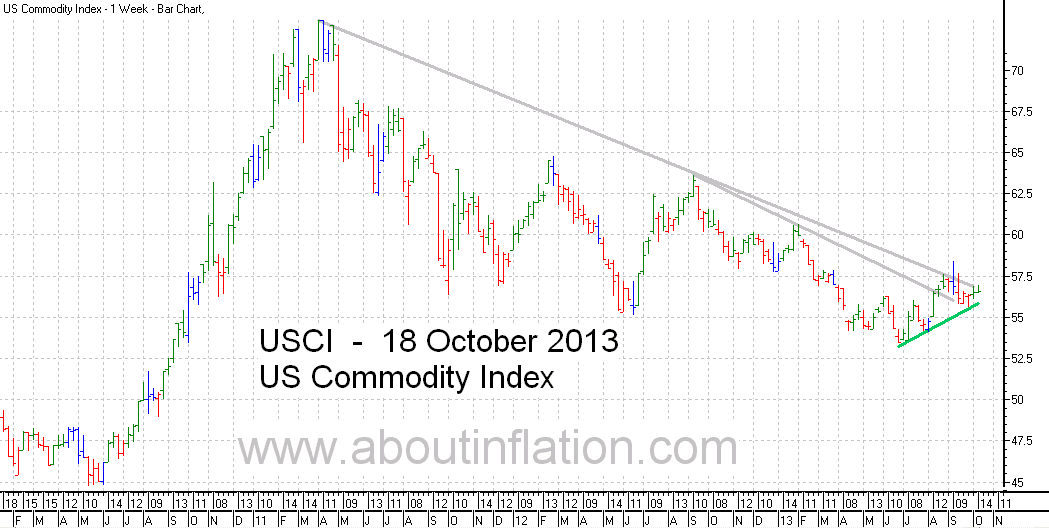US - Commodity Index TrendLine - bar chart -  18 October 2013