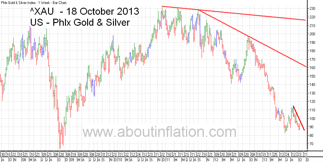 Philadelphia Gold and Silver Index TrendLine - bar chart - 18 October 2013 - ^XAU Trend Lines chart