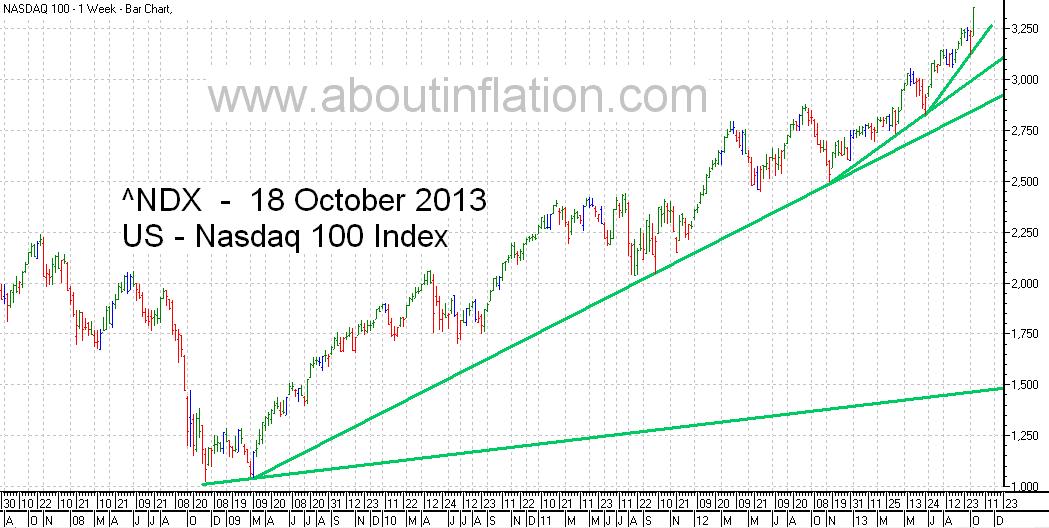 Nasdaq 100 Index TrendLine - bar chart - 18 October 2013