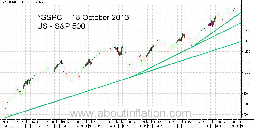 S&P 500 Index TrendLine - bar chart - 18 October 2013