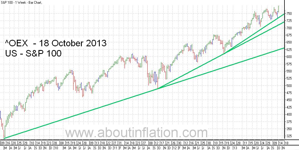 S & P 100 Index TrendLine - bar chart -  18 October 2013