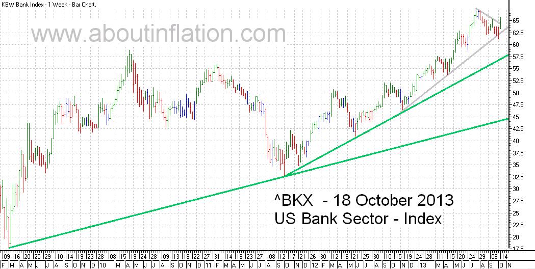 US - Bank Sector TrendLine - bar chart - 18 October 2013