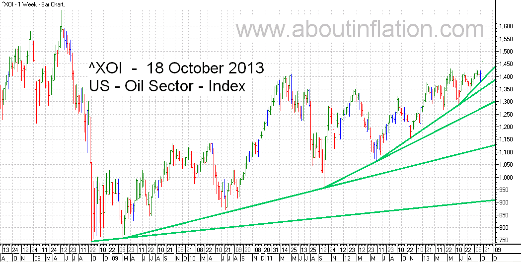 US - Oil Sector TrendLine - bar chart -  18 October 2013 - ^XOI - Oil Index