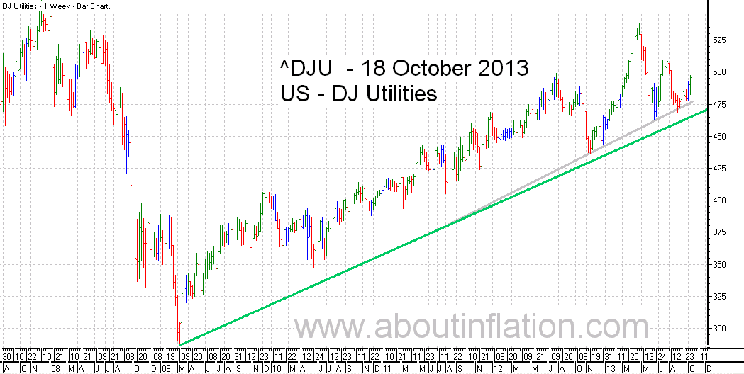 DJ Utilities Index TrendLine - bar chart - 18 October 2013