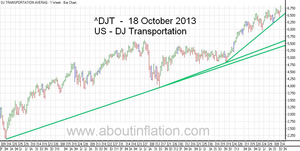 DJ Transportation Index TrendLine - bar chart - 18 October 2013