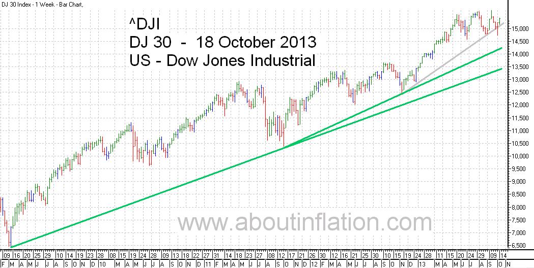 DJ 30 Down Jones Trend Line chart - 18 October 2013