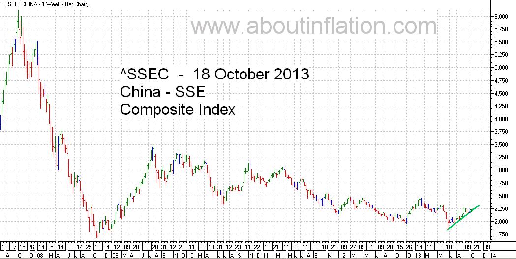 SSEC  Index Trend Line - bar chart -  18 October 2013 - SSEC指数条形图