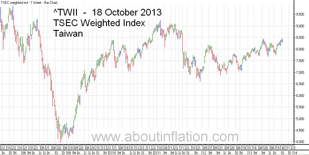 TWII  Index Trend Line - bar chart - 18 October 2013 - TWII 指数条形图