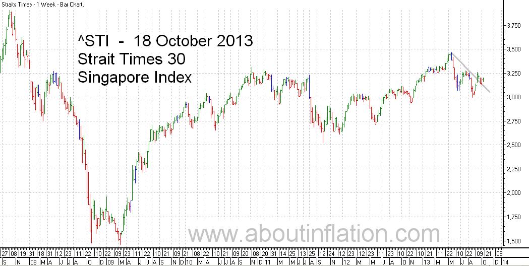 STI  Index Trend Line - bar chart - 18 October 2013 - STI 索引条形图 - Indeks STI carta bar - STI குறியீடு பொருட்டல்ல விளக்கப்படம்