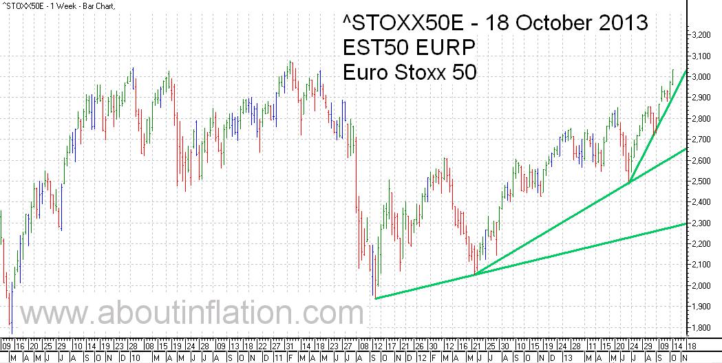 Euro Stoxx 50 Index Trend Line - bar chart - 18 October 2013 - Euro Stoxx 50 Index Balkendiagramm