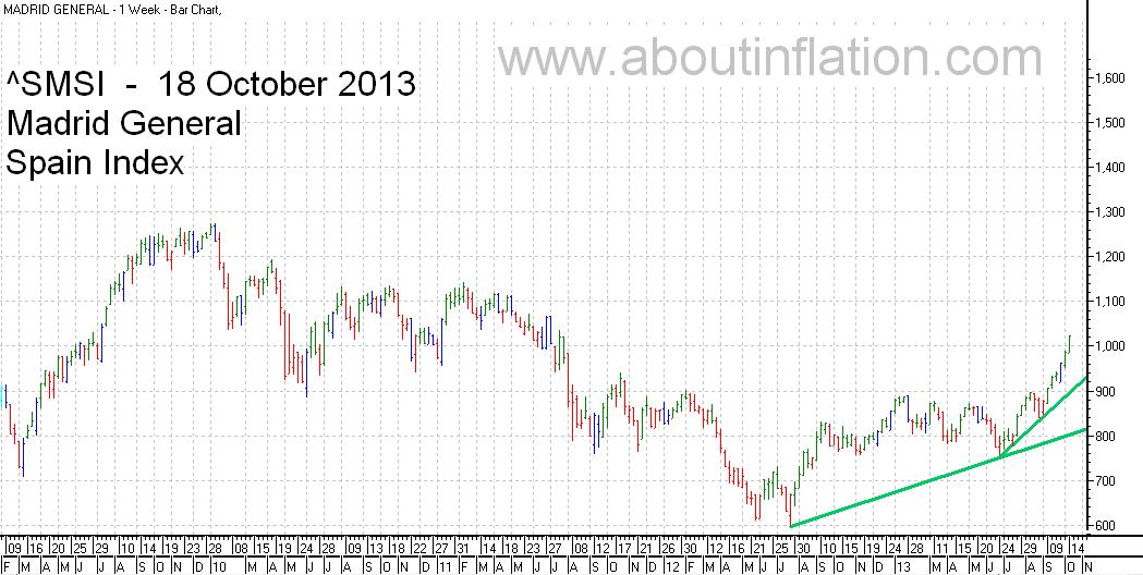 SMSI  Index Trend Line - bar chart -  18 October 2013 - SMSI Índice de gráfico de barras