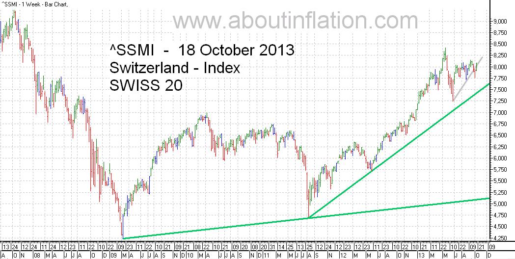 SSMI  Index TrendLine - bar chart   18 October 2013 SMI indice de graphique à barres