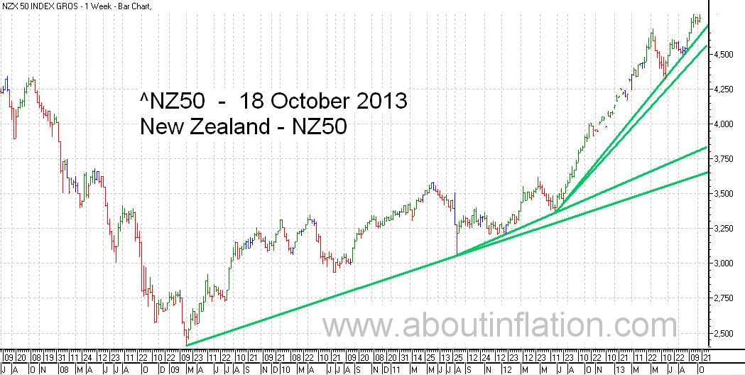 NZ 50 Index TrendLine - bar chart - 18 October 2013