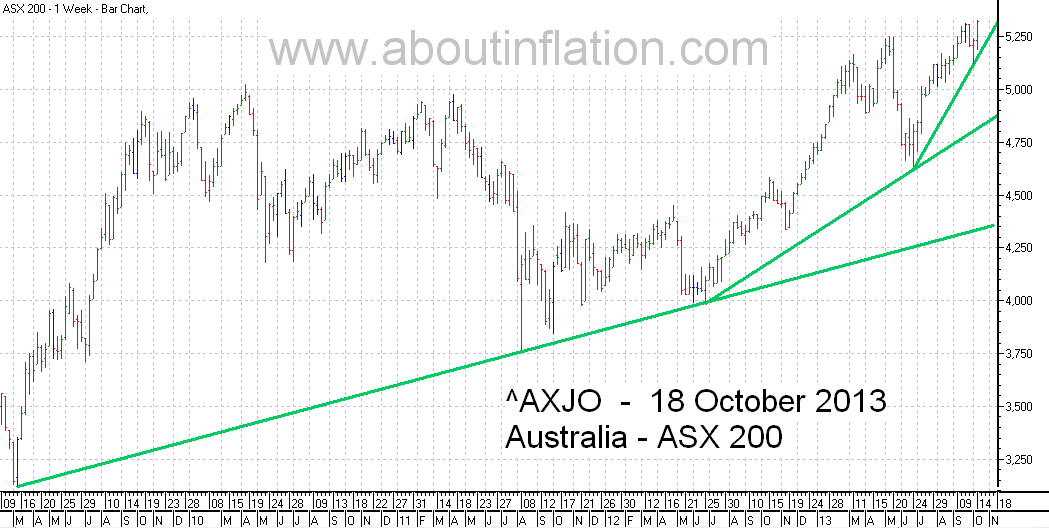 ASX 200 Index TrendLine - bar chart - 18 October 2013