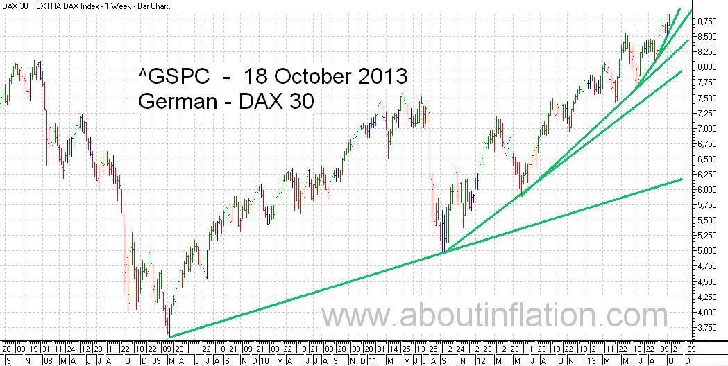 DAX 30 Index TrendLine - bar chart - 18 October 2013 - DAX 30 Index Balkendiagramm