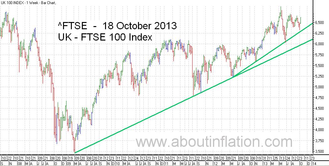 FTSE 100 Index TrendLine - bar chart - 18 October 2013