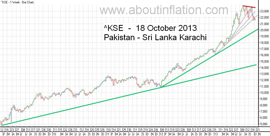 KSE  Index Trend Line bar chart -  18 October 2013 - பாக்கிஸ்தான் குறியீடு போக்கு வரி விளக்கப்படம்