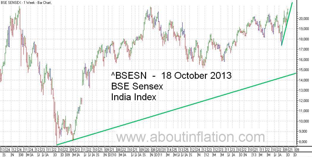 BSE Sensex  Index Trend Line bar chart - 18 October 2013