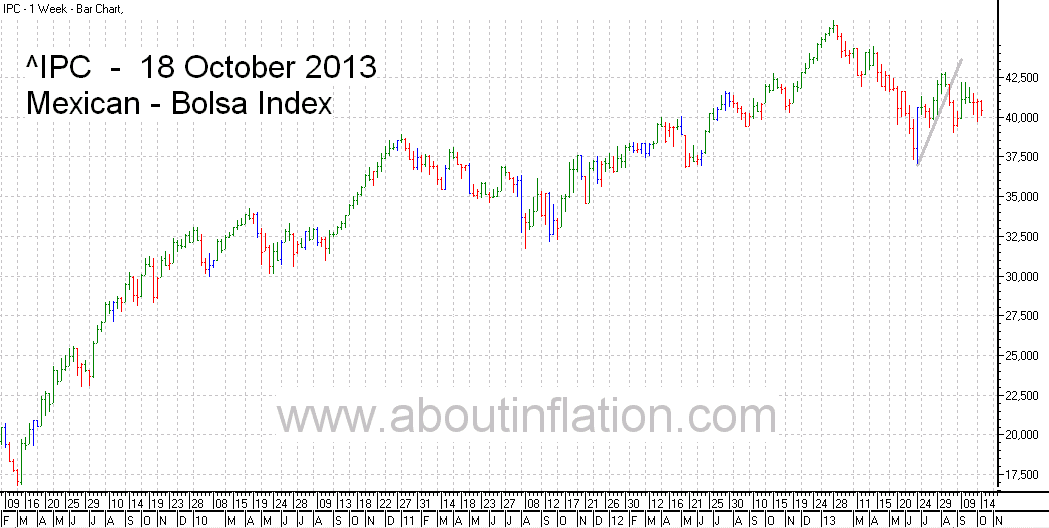 Bolsa  Index Trend Line bar chart - 18 October 2013 - Índice Bolsa de gráfico de barras