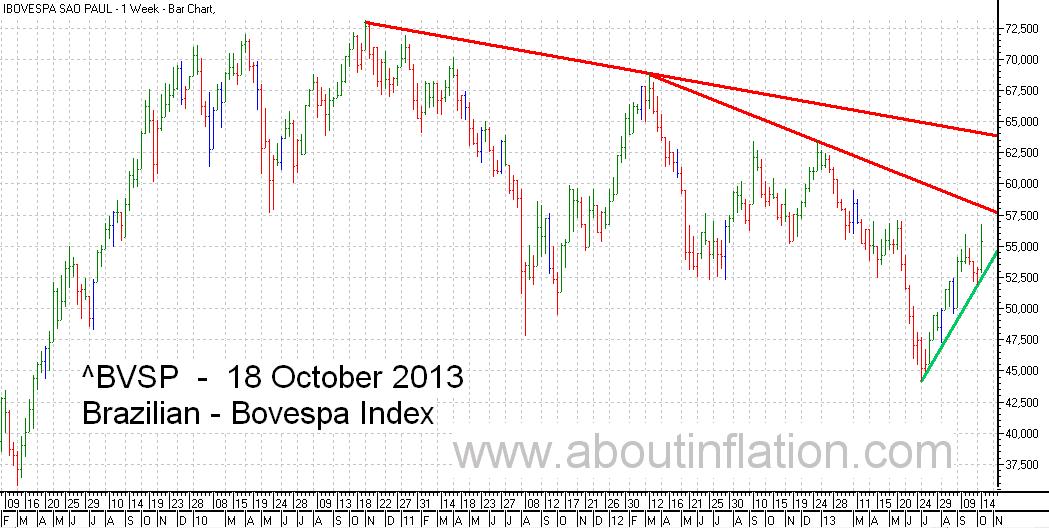 Bovesta  Index Trend Line bar chart - 18 October 2013 - Índice Bovespa gráfico de barras