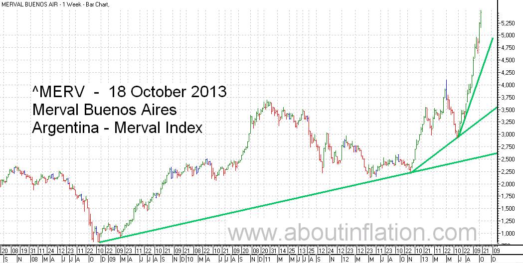 Merval  Index Trend Line bar chart - 18 October 2013 - Índice Merval de gráfico de barras | Índice Merval de gráfico trend