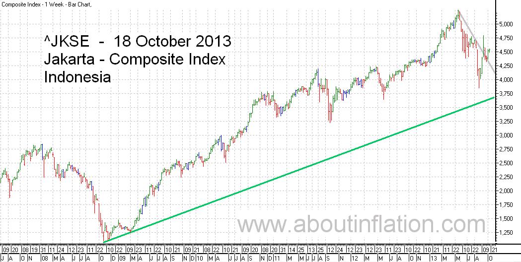 JKSE  Index Trend Line bar chart - 18 October 2013 - Indeks JKSE bar chart