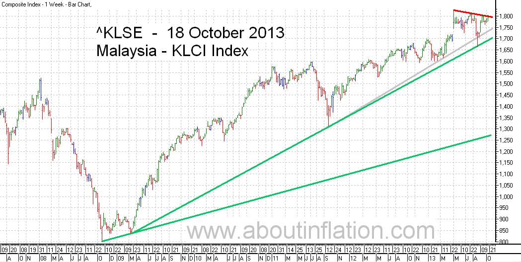 KLSE  Index Trend Line bar chart - 18 October 2013 - Indeks KLSE carta bar