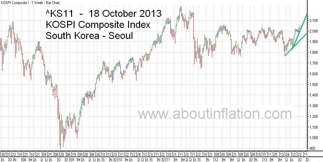 KS11  Index Trend Line bar chart -  18 October 2013 - KS11 인덱스 바 차트