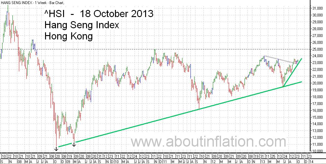 HSI Index TrendLine chart  18 October 2013 HSI指数条形图