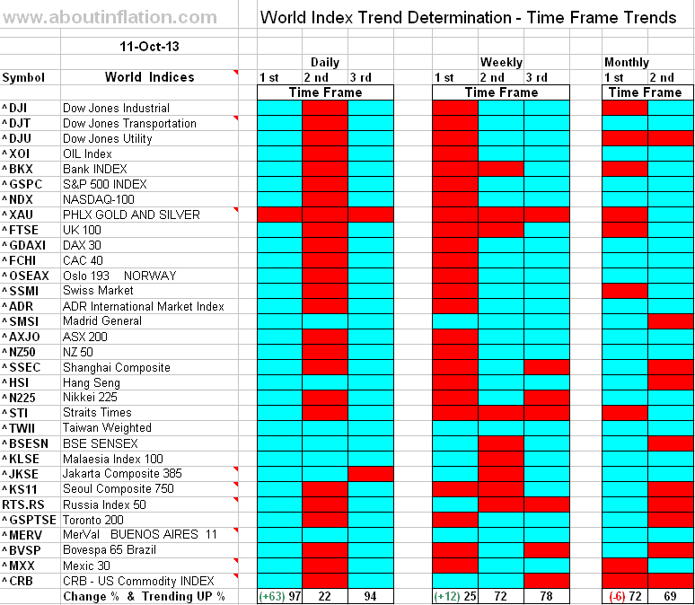 World Index Trend Determination - 11 October 2013 - end of week