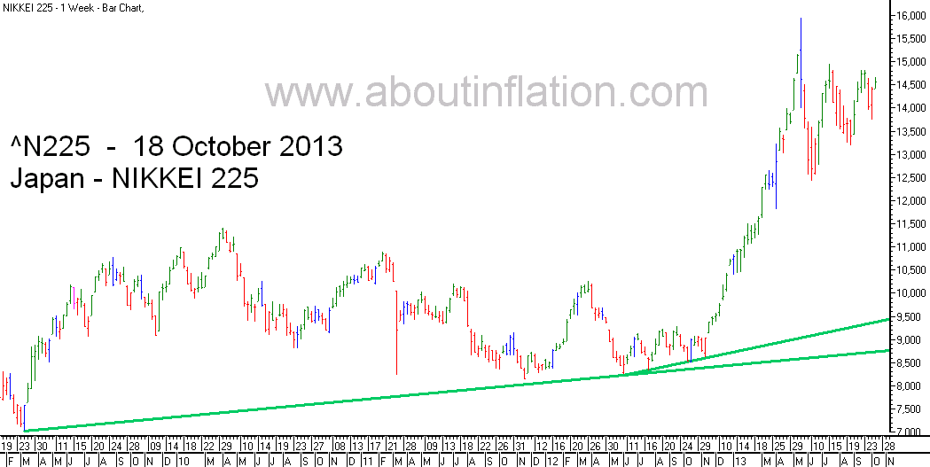 Nikkei 225 Index TrendLine - bar chart -  18 October 2013 - 日経225種平均株価の棒グラフ