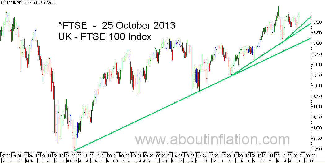 FTSE 100 Index TrendLine - bar chart - 25 October 2013