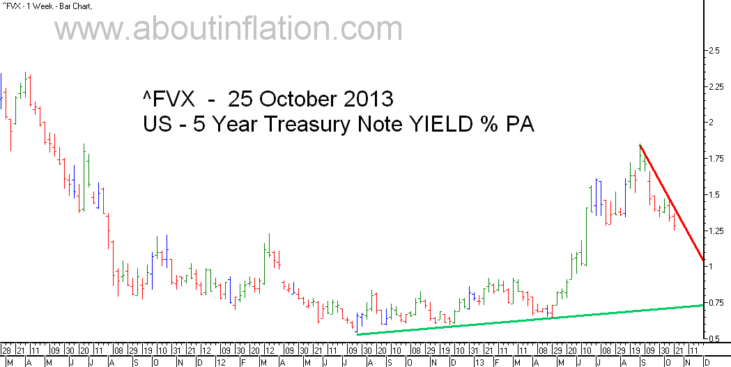 US  5 Year Treasury Note Yield TrendLine - bar chart - 25 October 2013